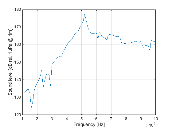 The graph shows the acoustic output level referred to a distance of 1 m in the horizontal plane of the transducer.