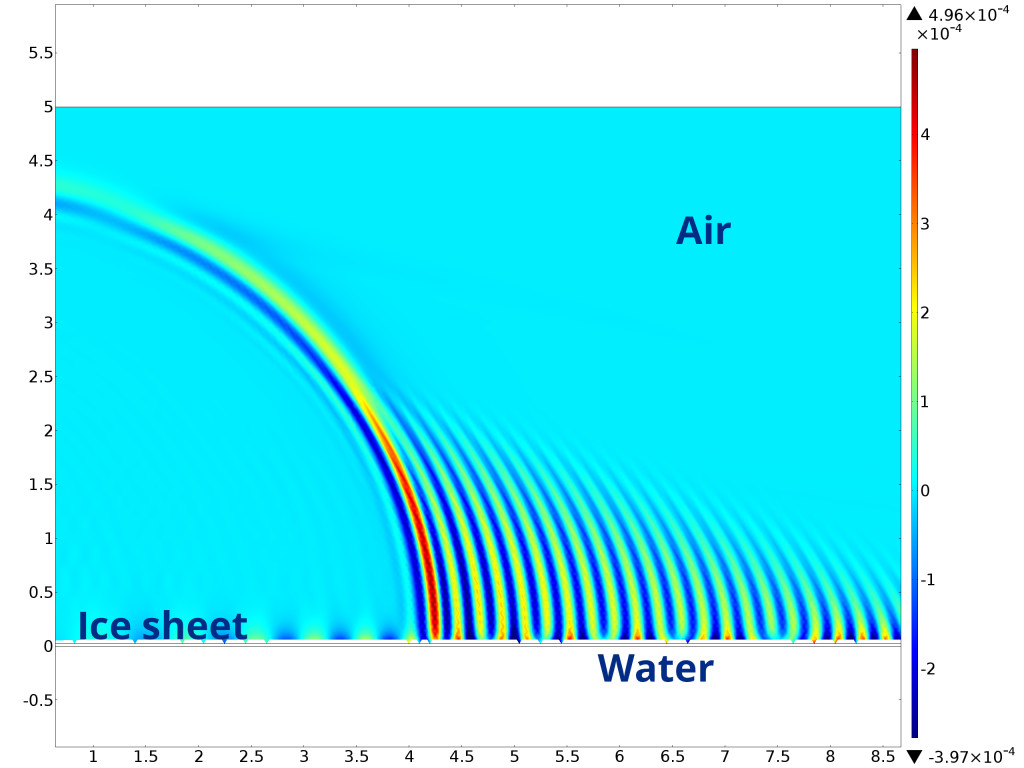 Illustration showing modelled accoustic pressure field